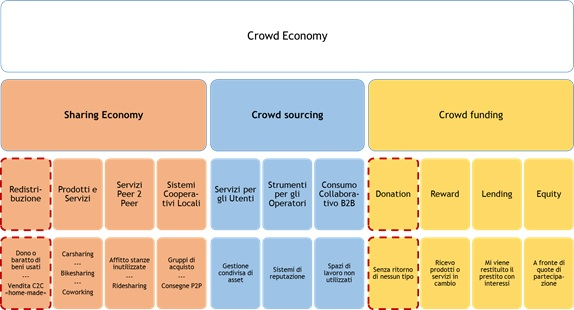 crowd-economy-bocg-associati