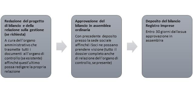 emilio-gianfelice-iter-approvazione-bilancio-bocg-associati